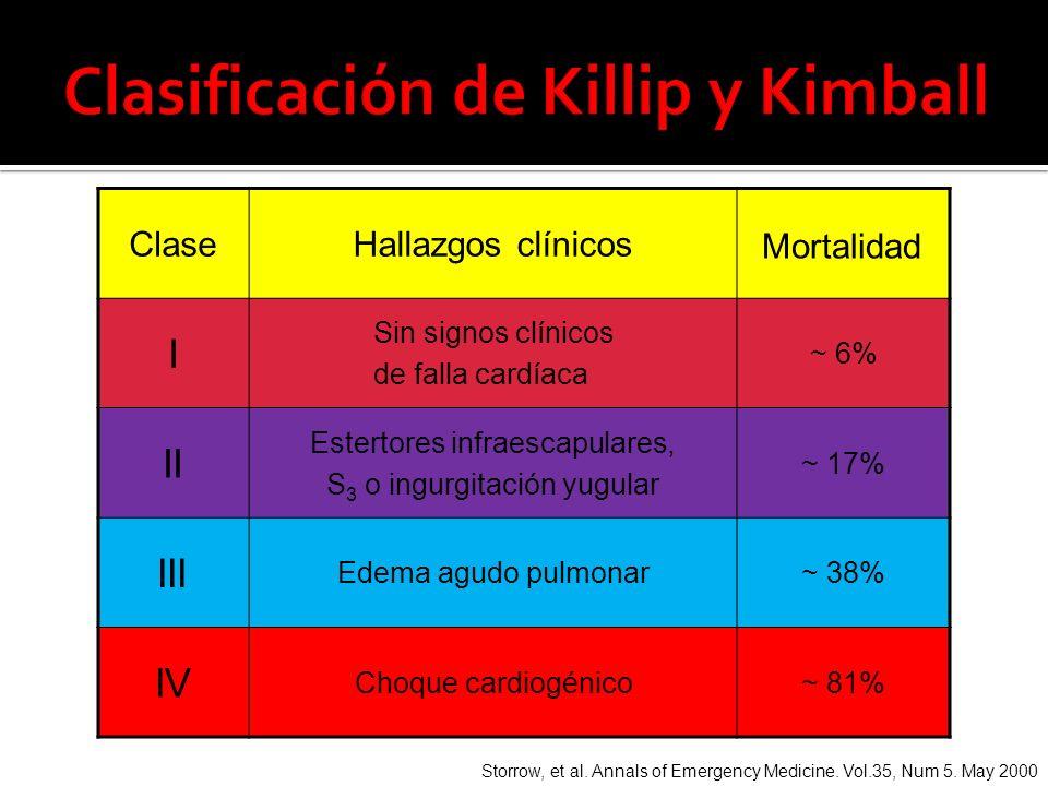 Clasificación de Killip y Kimball