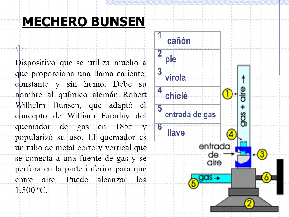 MECHERO BUNSEN 1 cañón 2 pie 3 virola 4 chiclé 5 6 llave