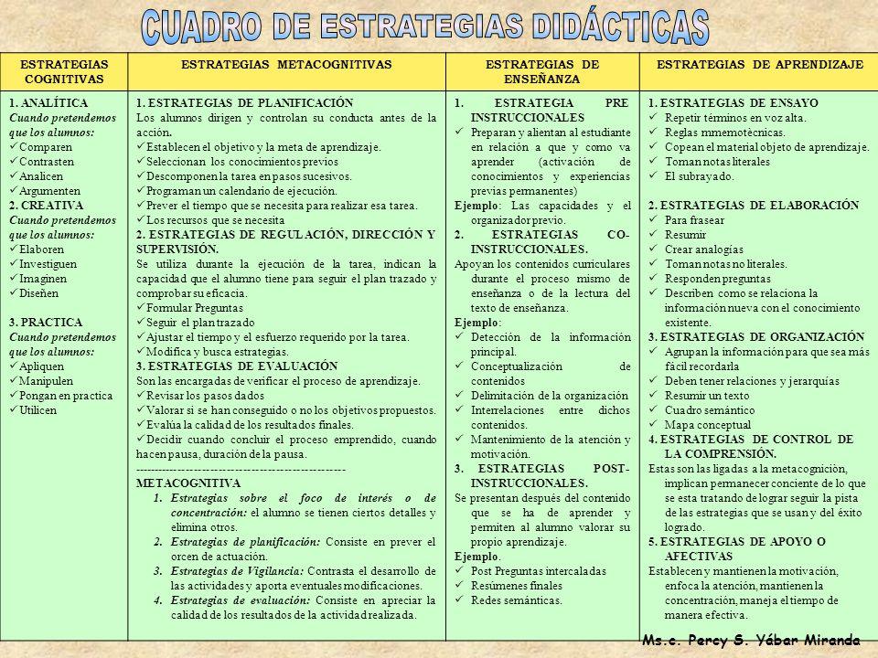 CUADRO DE ESTRATEGIAS DIDÁCTICAS