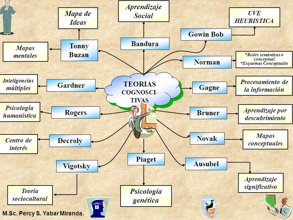 TEORIAS COGNOSCI-TIVAS Gardner Gagne