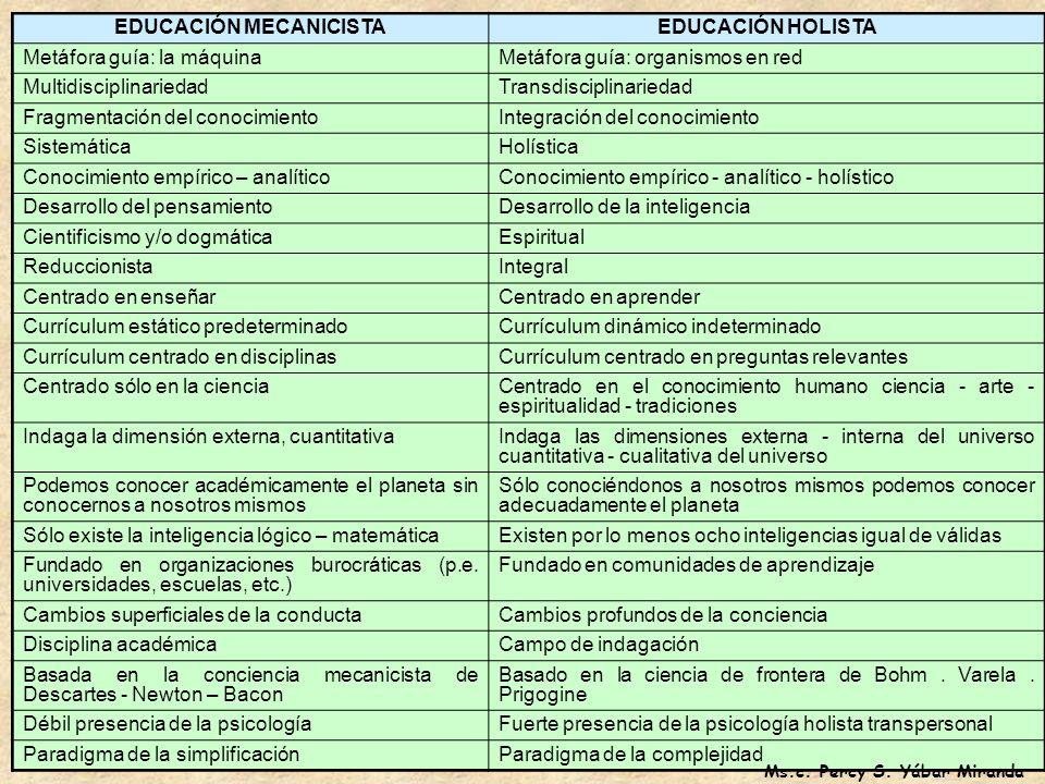 EDUCACIÓN MECANICISTA Ms.c. Percy S. Yábar Miranda