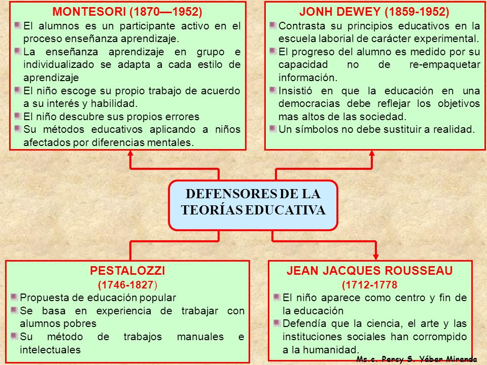 DEFENSORES DE LA TEORÍAS EDUCATIVA