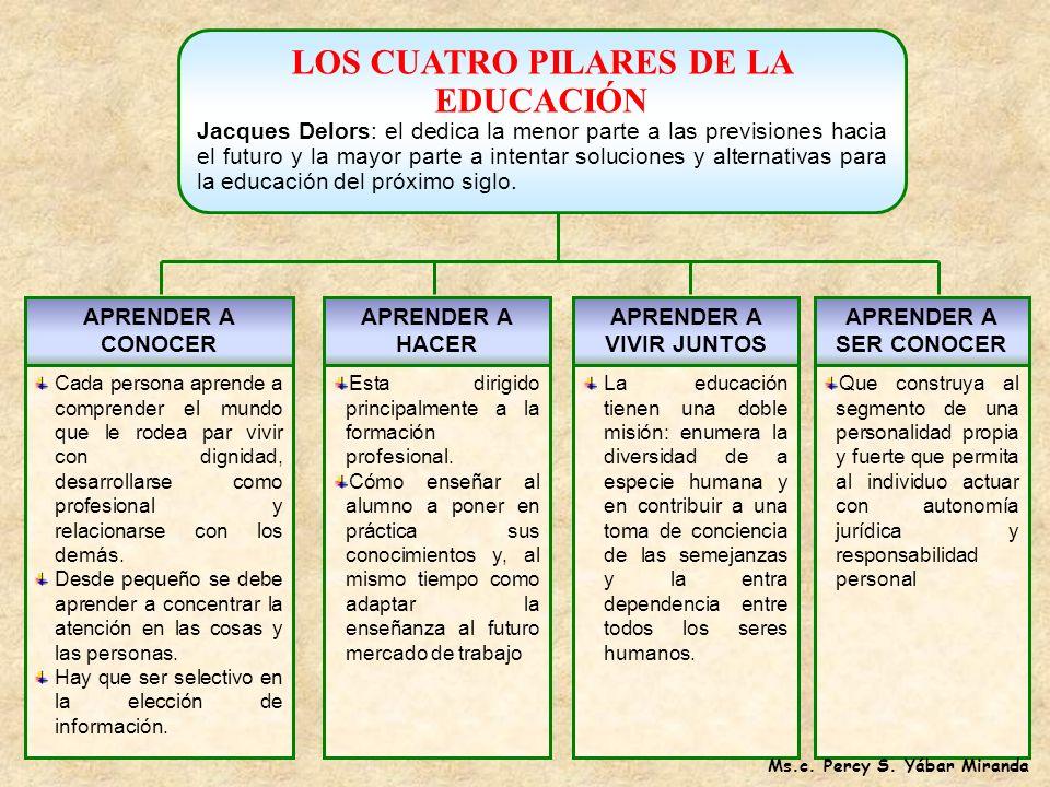 LOS CUATRO PILARES DE LA EDUCACIÓN APRENDER A VIVIR JUNTOS