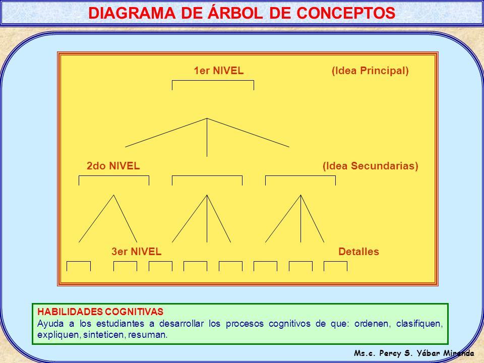 DIAGRAMA DE ÁRBOL DE CONCEPTOS Ms.c. Percy S. Yábar Miranda