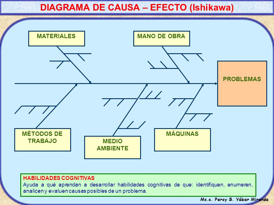 DIAGRAMA DE CAUSA – EFECTO (Ishikawa) Ms.c. Percy S. Yábar Miranda