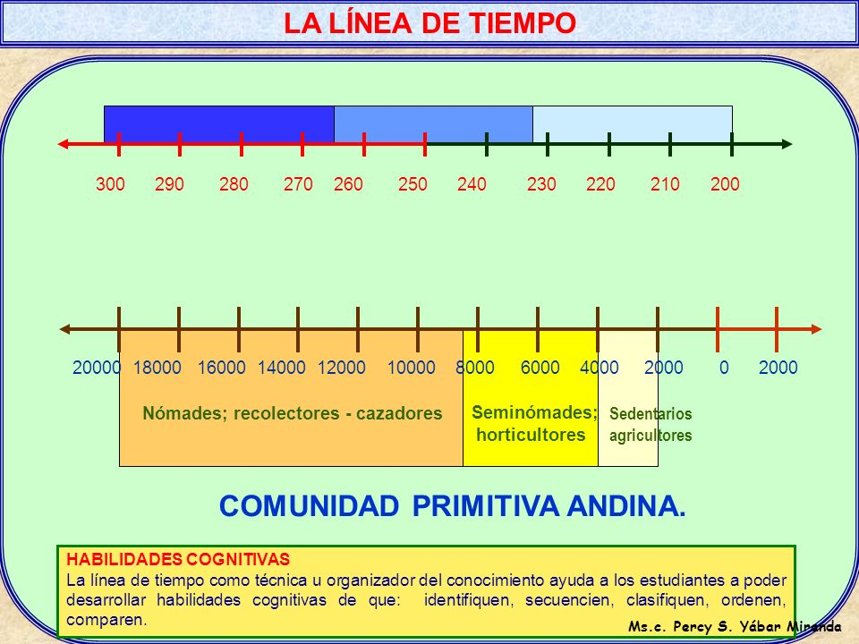 COMUNIDAD PRIMITIVA ANDINA. Ms.c. Percy S. Yábar Miranda