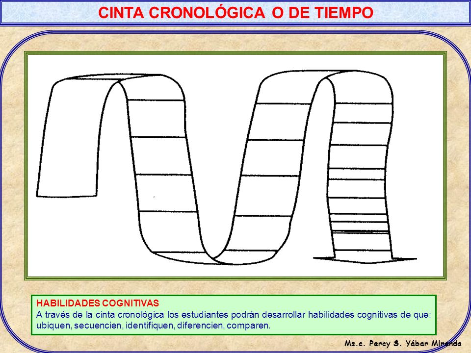 CINTA CRONOLÓGICA O DE TIEMPO Ms.c. Percy S. Yábar Miranda