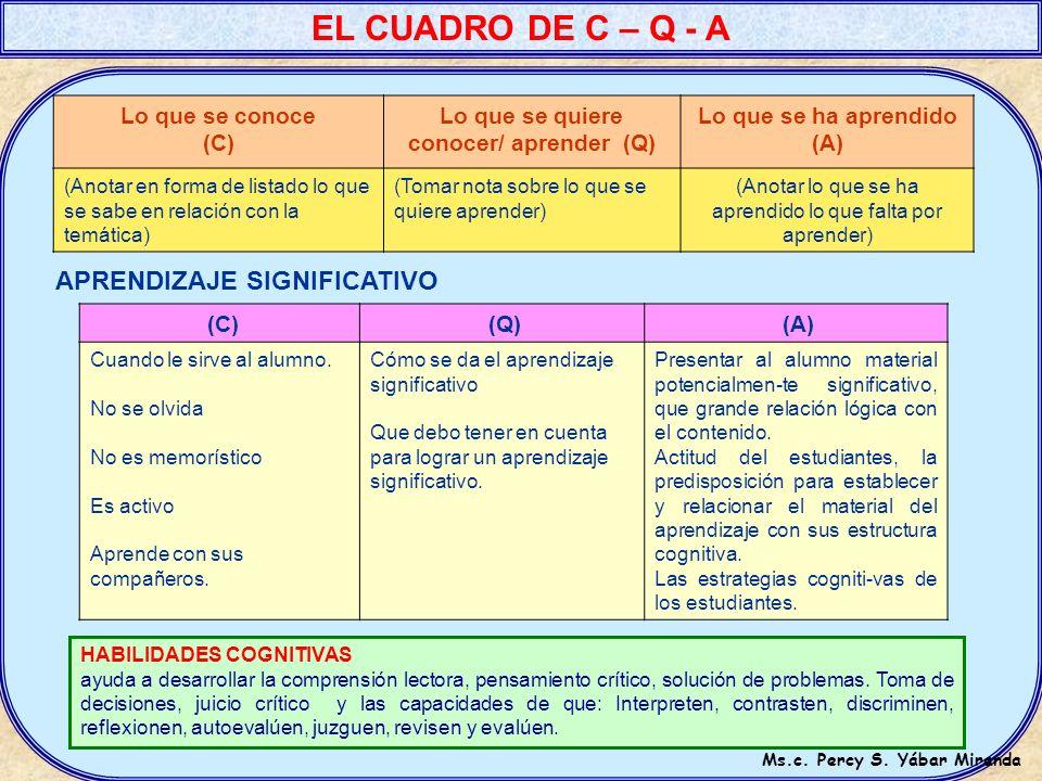 Lo que se quiere conocer/ aprender (Q) Ms.c. Percy S. Yábar Miranda