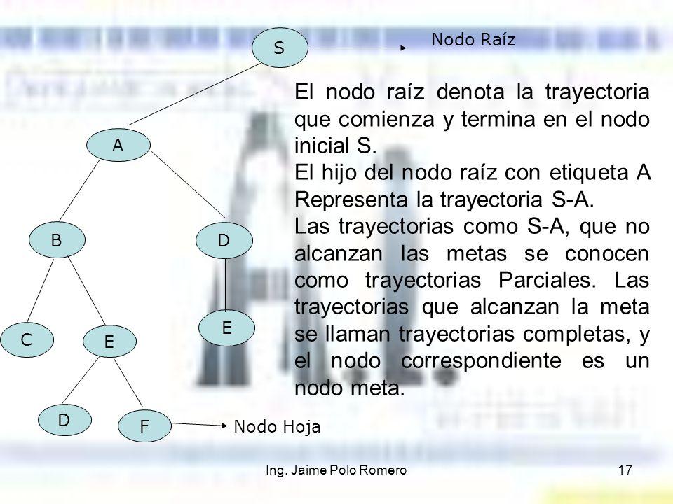 El hijo del nodo raíz con etiqueta A Representa la trayectoria S-A.