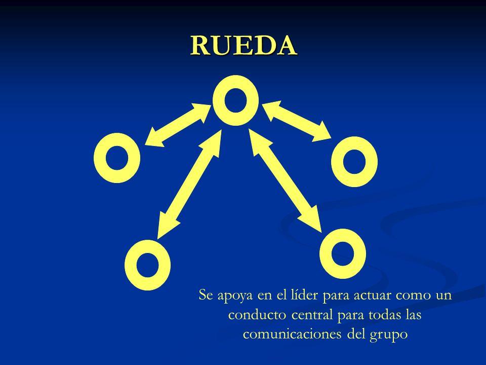 RUEDASe apoya en el líder para actuar como un conducto central para todas las comunicaciones del grupo.