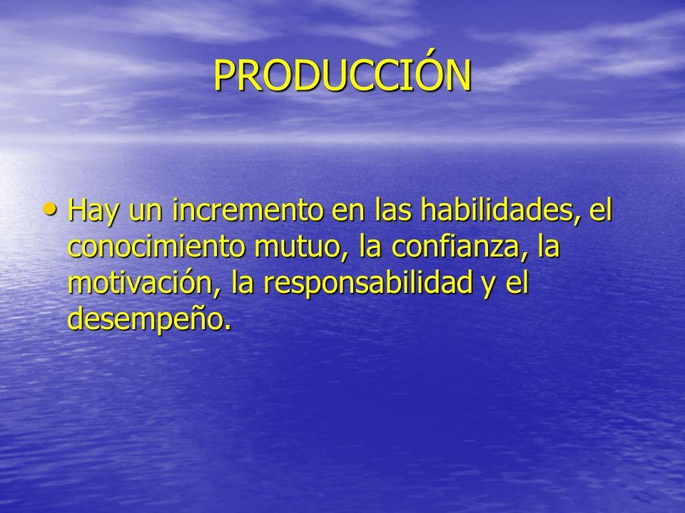 PRODUCCIÓN Hay un incremento en las habilidades, el conocimiento mutuo, la confianza, la motivación, la responsabilidad y el desempeño.