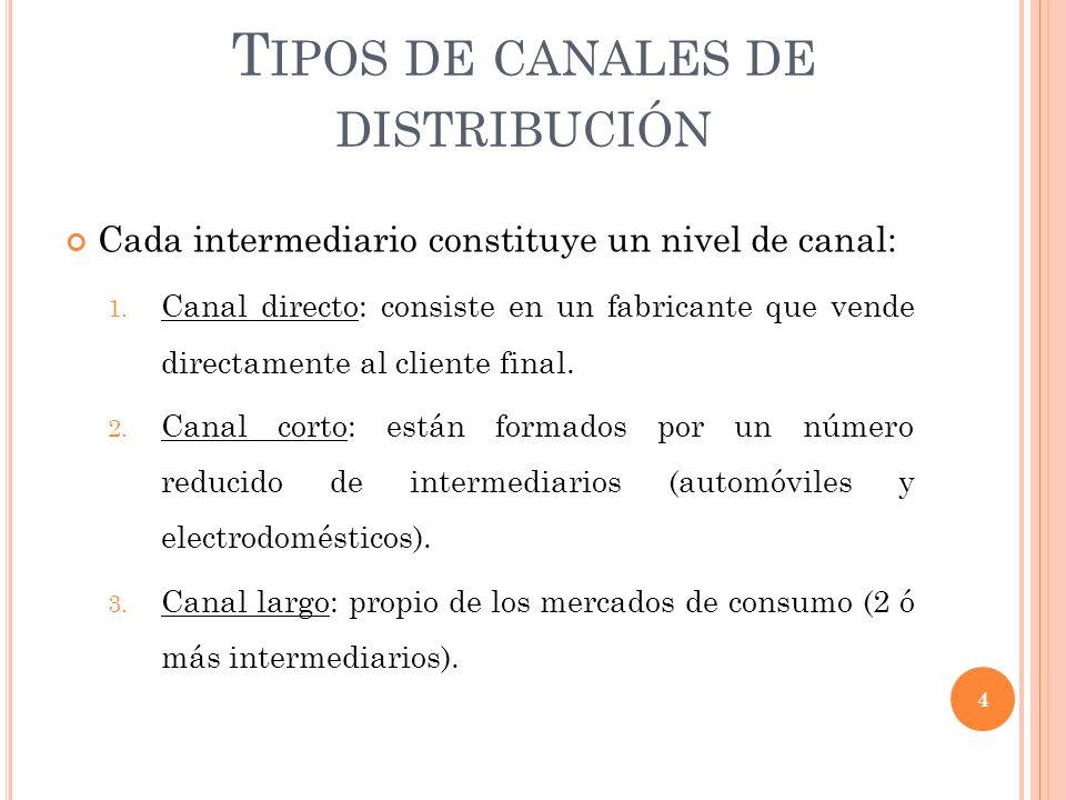 Tipos de canales de distribución