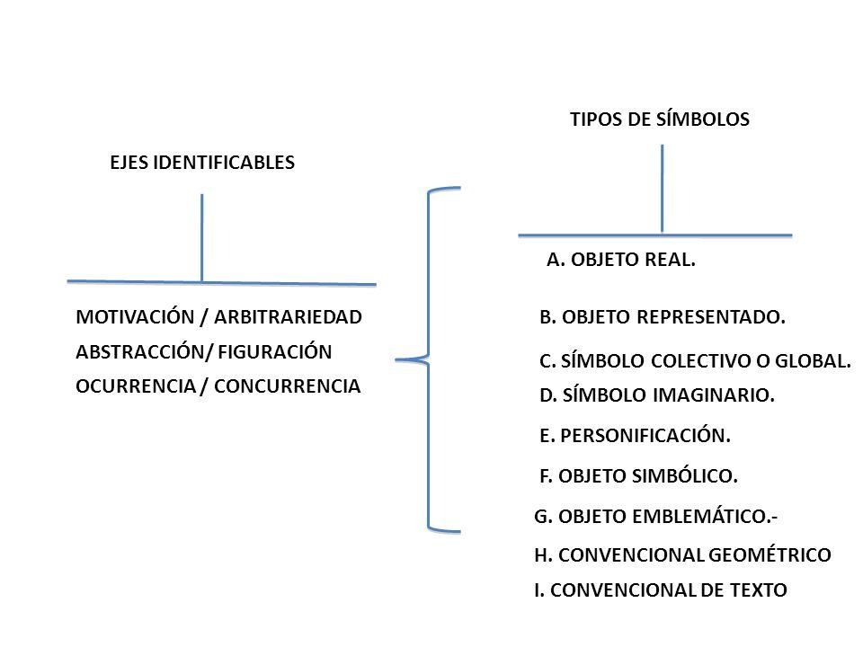 TIPOS DE SÍMBOLOS EJES IDENTIFICABLES. A. OBJETO REAL. MOTIVACIÓN / ARBITRARIEDAD. B. OBJETO REPRESENTADO.