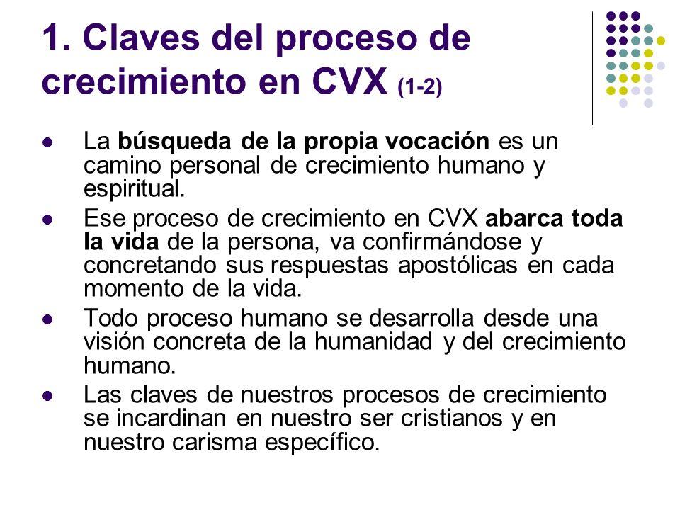 1. Claves del proceso de crecimiento en CVX (1-2)