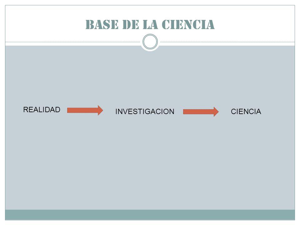Base de la ciencia REALIDAD INVESTIGACION CIENCIA