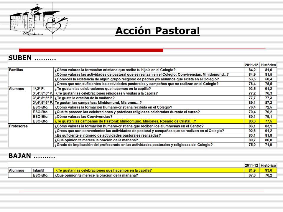Acción Pastoral SUBEN ………. BAJAN ……….