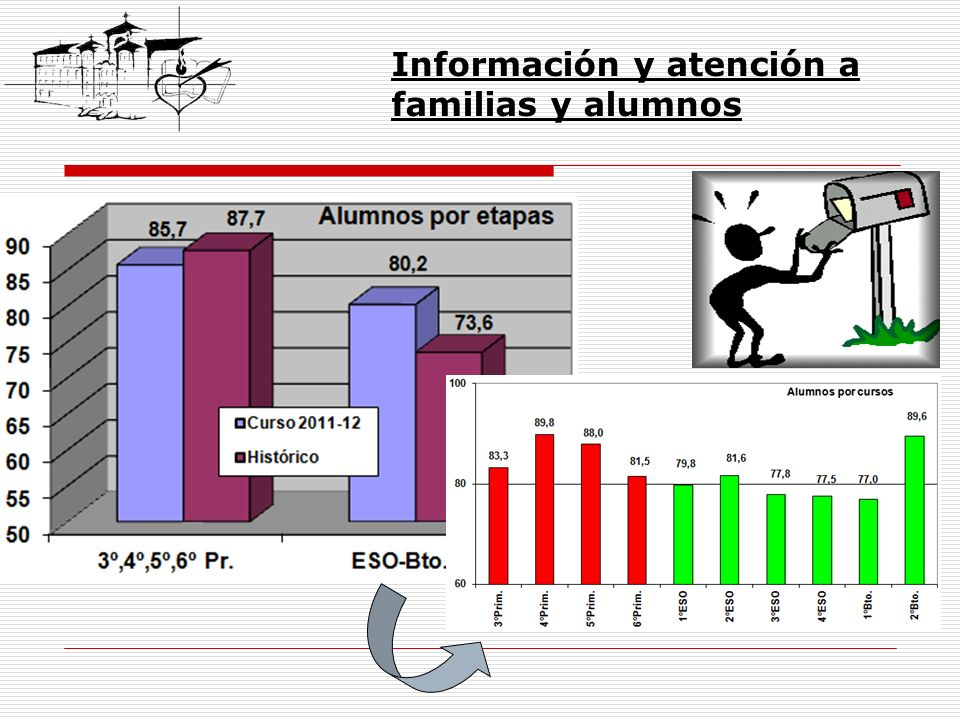 Información y atención a familias y alumnos