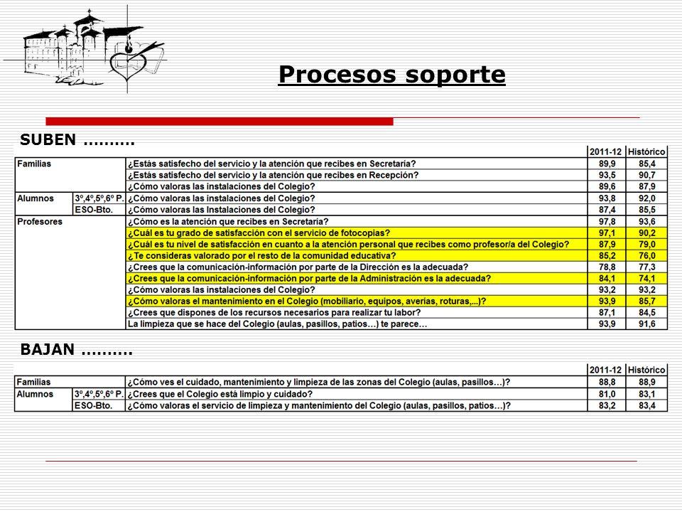 Procesos soporte SUBEN ………. BAJAN ……….
