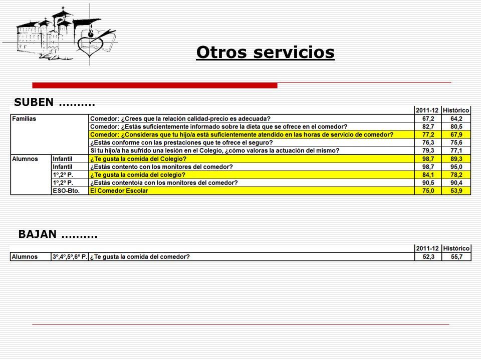 Otros servicios SUBEN ………. BAJAN ……….