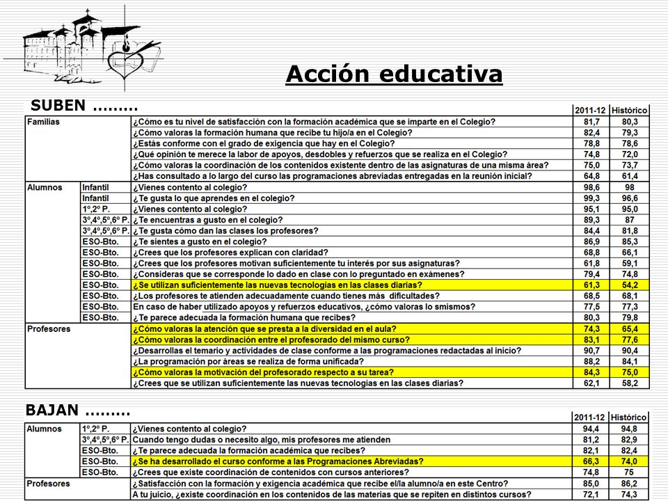 Acción educativa SUBEN ……… BAJAN ………