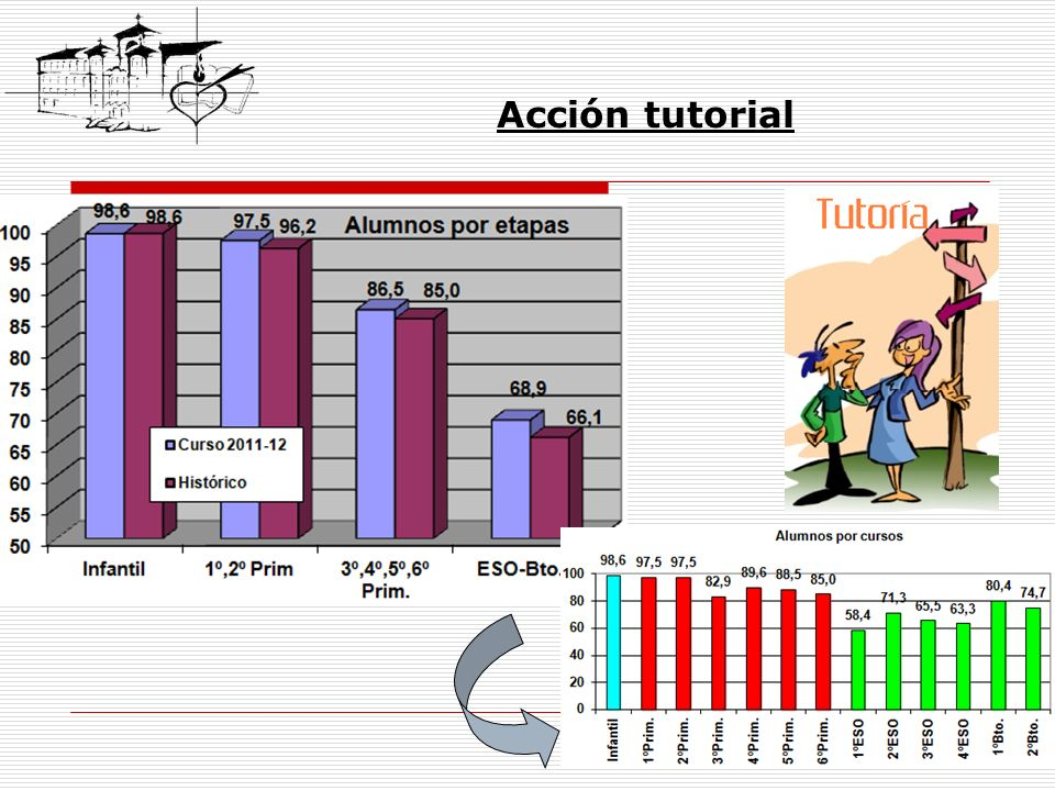 Acción tutorial
