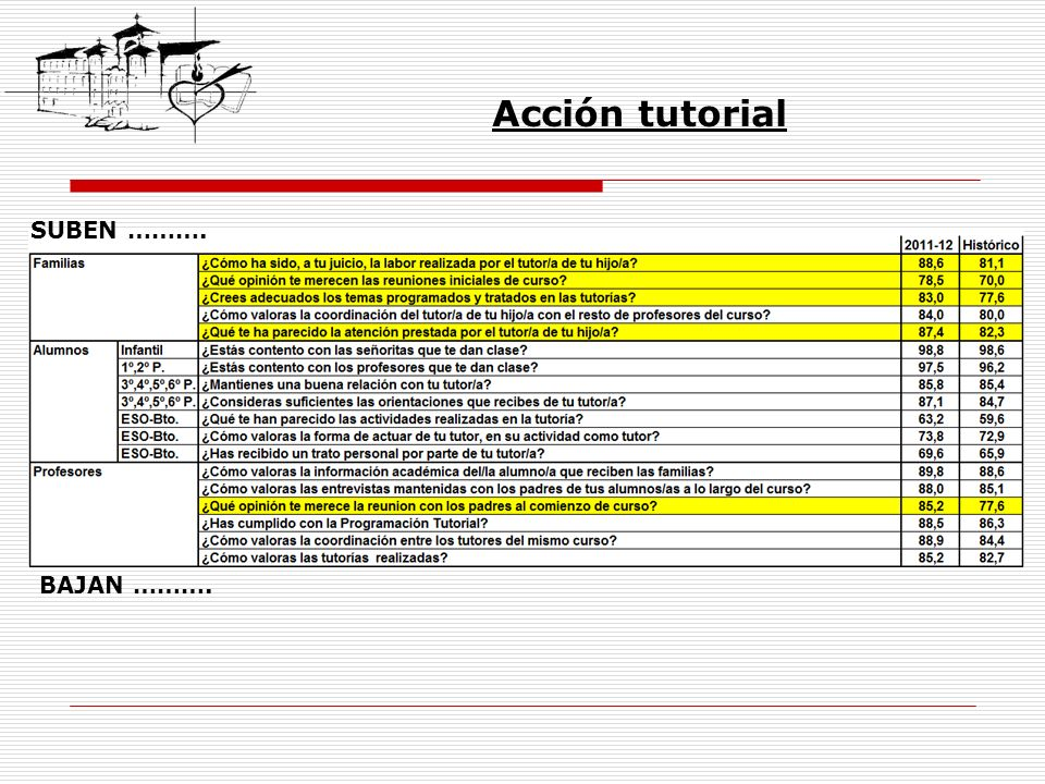 Acción tutorial SUBEN ………. BAJAN ……….