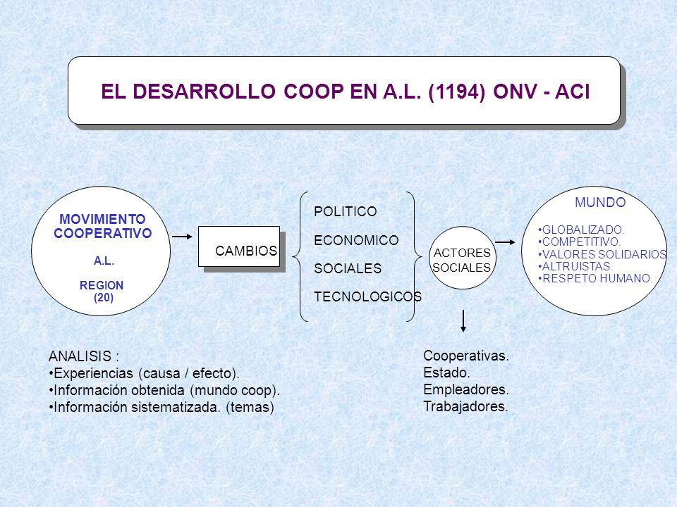 EL DESARROLLO COOP EN A.L. (1194) ONV - ACI
