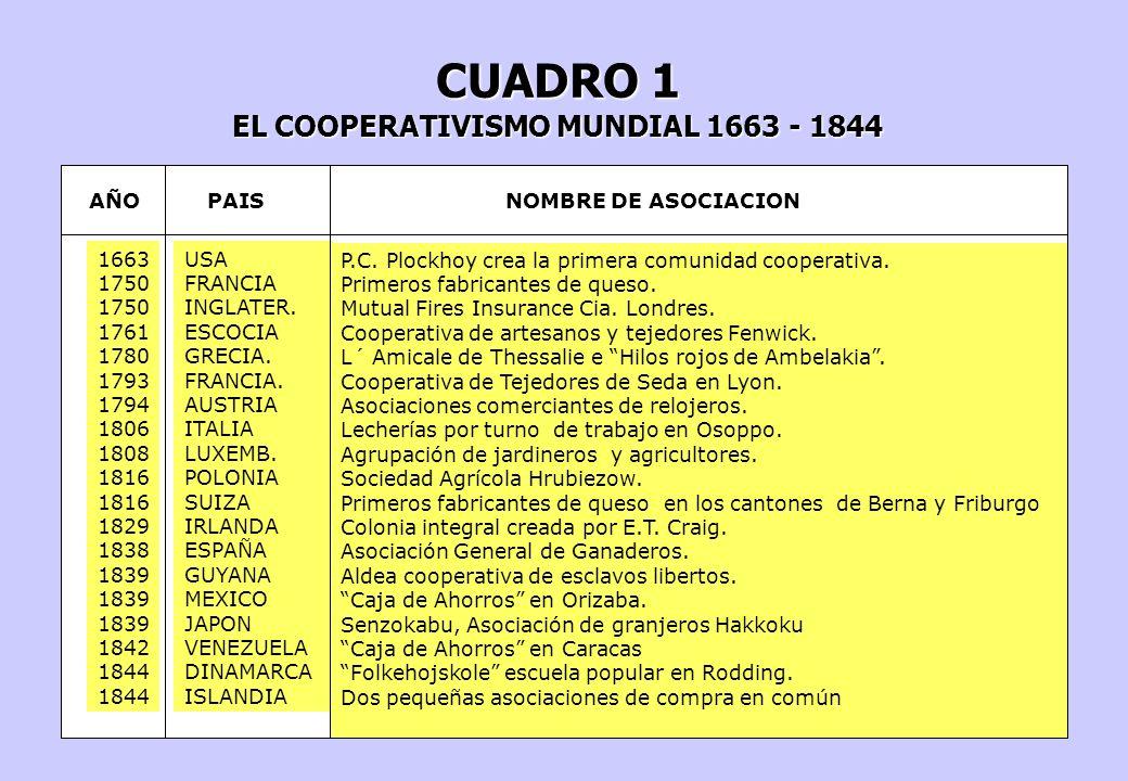 EL COOPERATIVISMO MUNDIAL 1663 - 1844