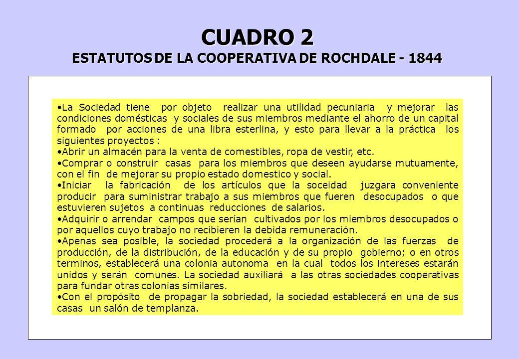 ESTATUTOS DE LA COOPERATIVA DE ROCHDALE - 1844