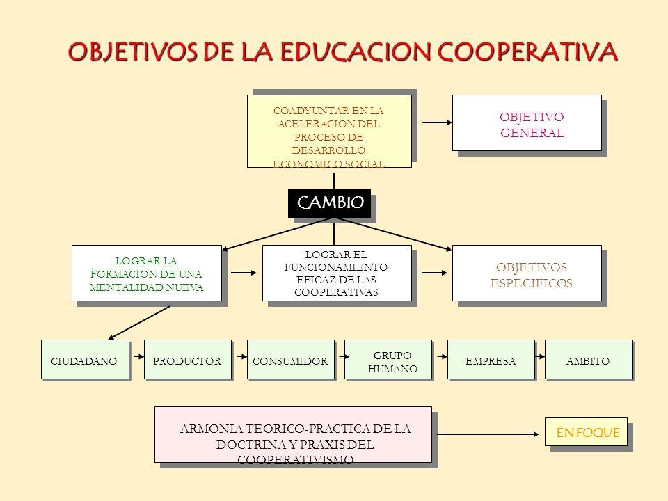 OBJETIVOS DE LA EDUCACION COOPERATIVA