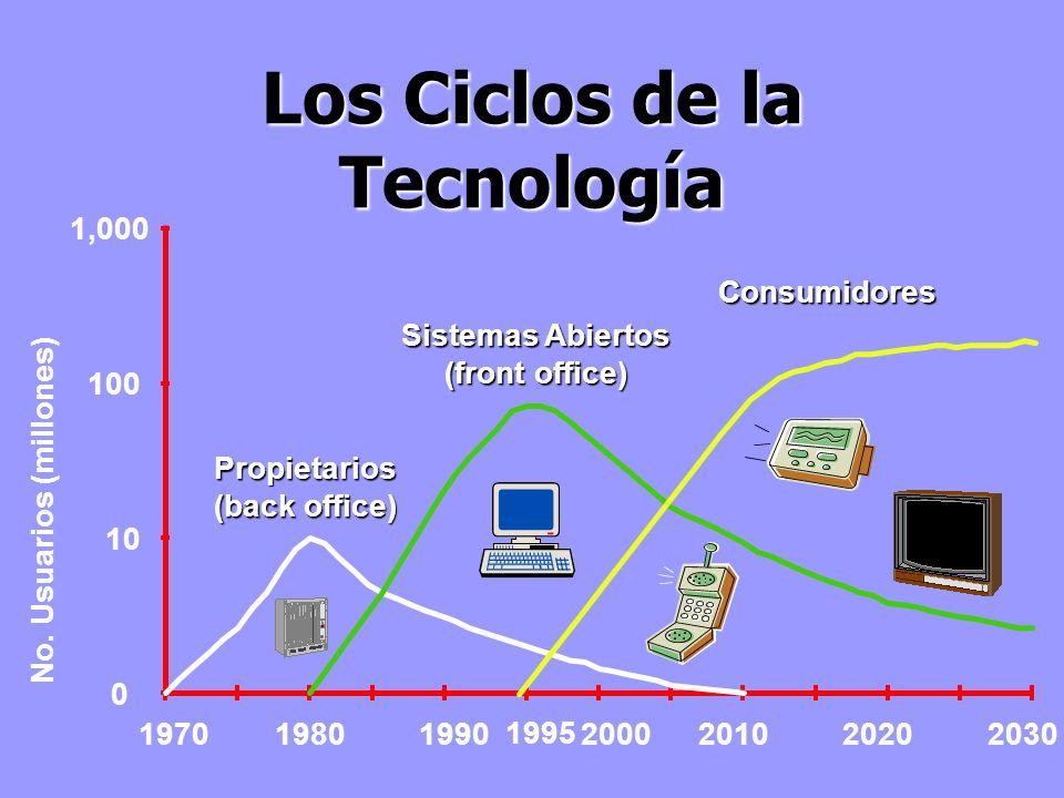 Los Ciclos de la Tecnología