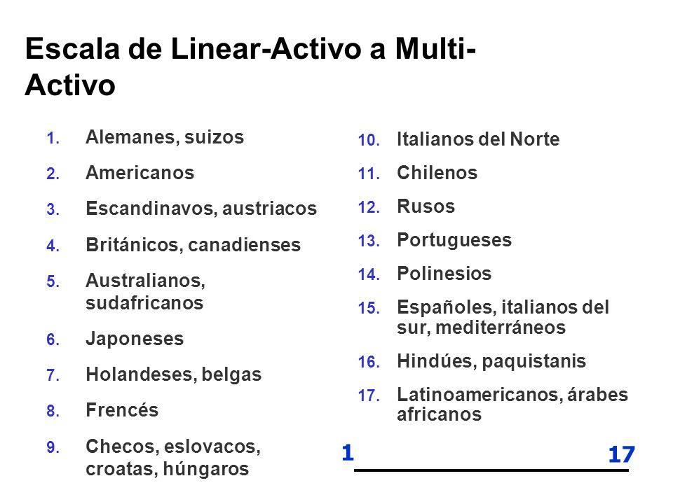 Escala de Linear-Activo a Multi-Activo
