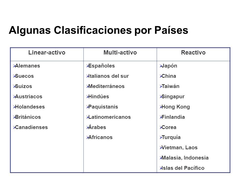 Algunas Clasificaciones por Países