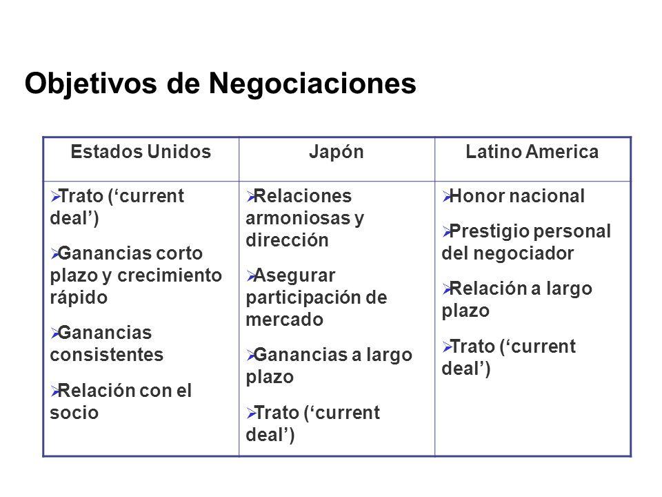Objetivos de Negociaciones