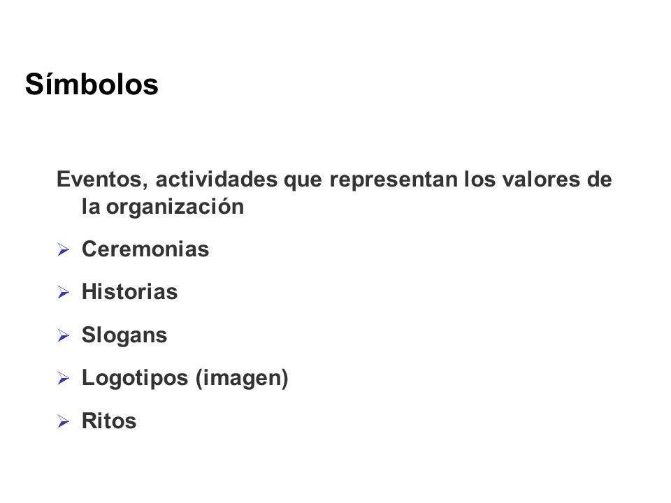 Símbolos Eventos, actividades que representan los valores de la organización. Ceremonias. Historias.