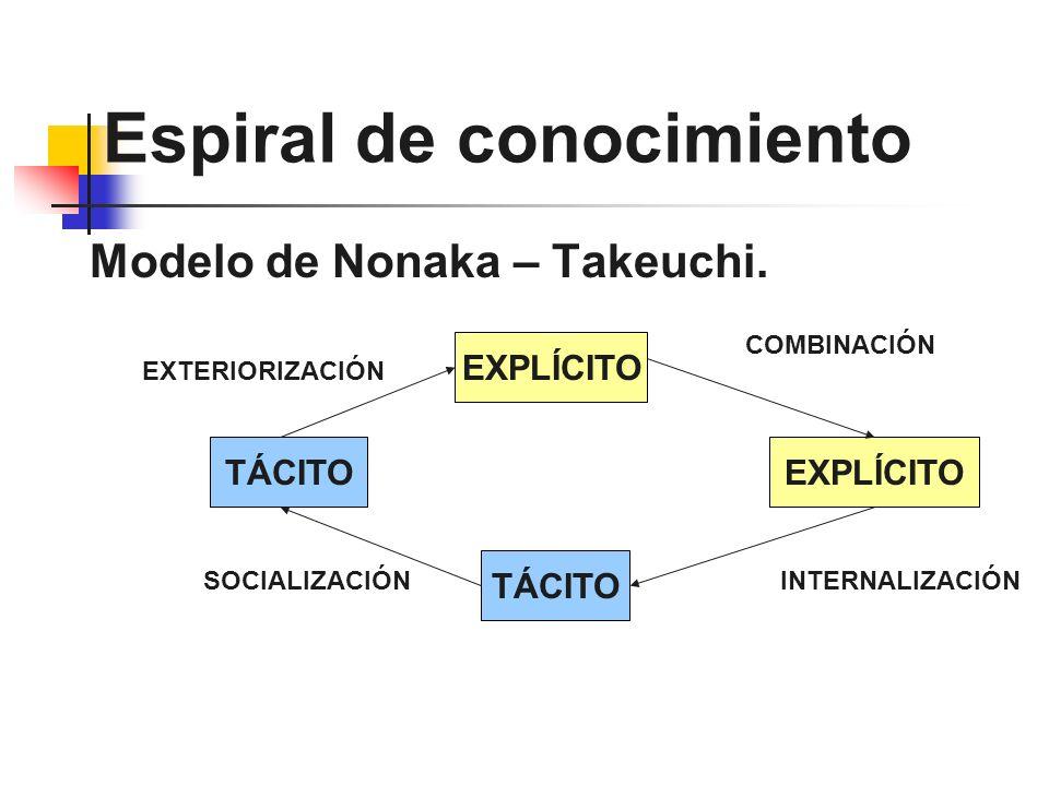 Espiral de conocimiento