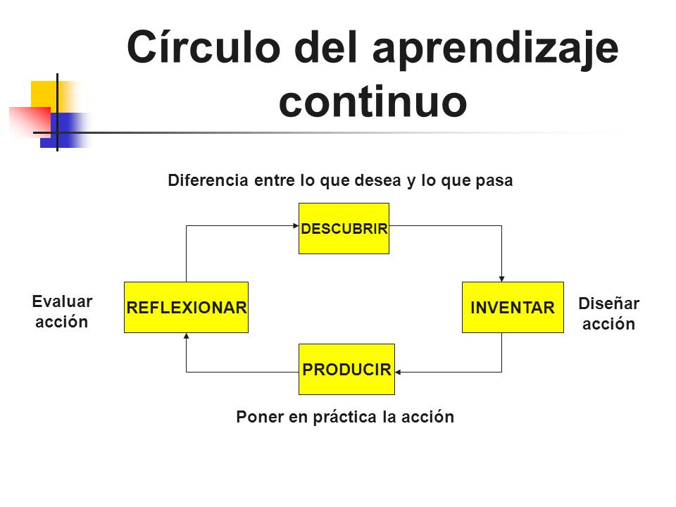 Círculo del aprendizaje continuo