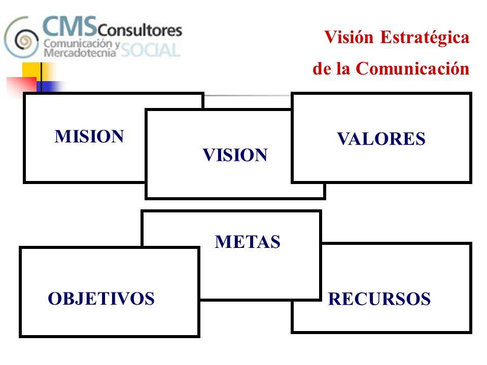 Visión Estratégica de la Comunicación VALORES VISION MISION METAS OBJETIVOS RECURSOS