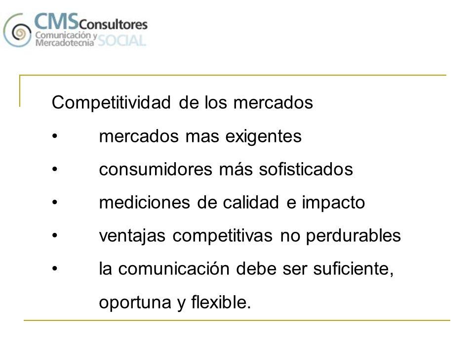 Competitividad de los mercados