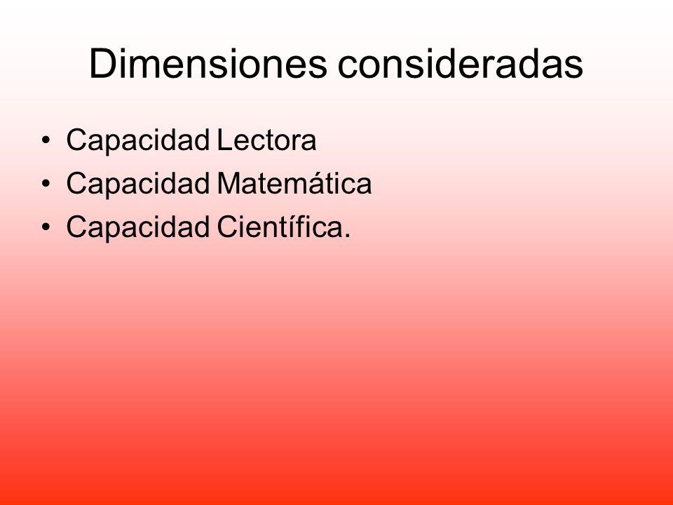 Dimensiones consideradas