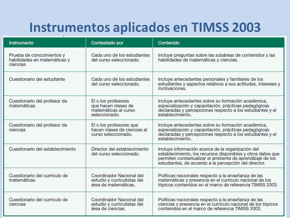 Instrumentos aplicados en TIMSS 2003