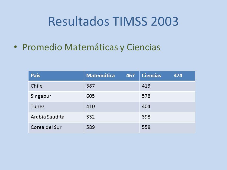 Resultados TIMSS 2003 Promedio Matemáticas y Ciencias País