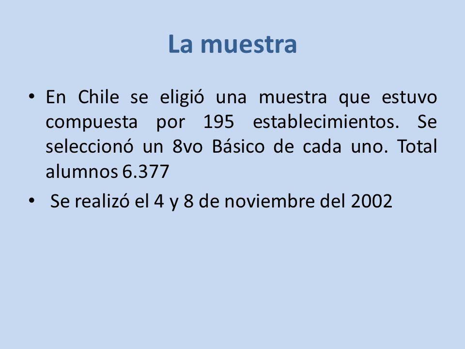La muestra En Chile se eligió una muestra que estuvo compuesta por 195 establecimientos. Se seleccionó un 8vo Básico de cada uno. Total alumnos 6.377.