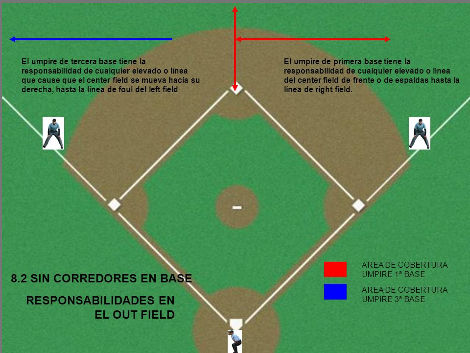 RESPONSABILIDADES EN EL OUT FIELD