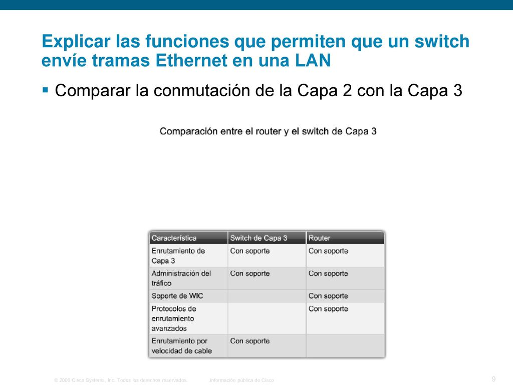 Configuración de un switch - ppt video online descargar