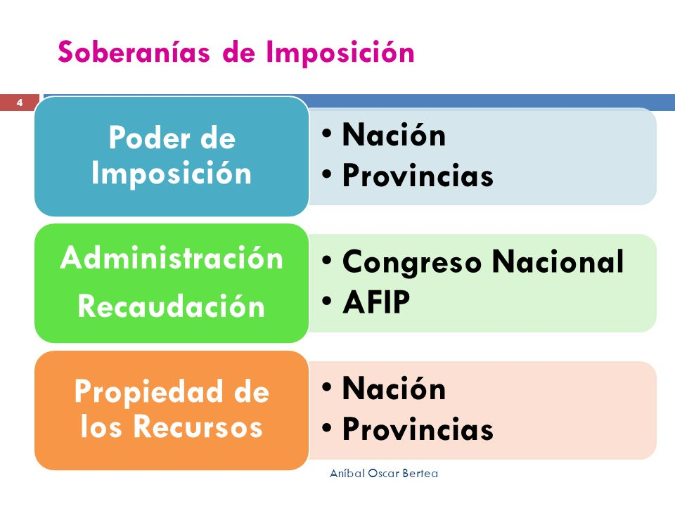 Soberanías de Imposición