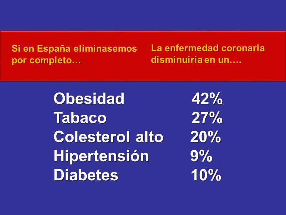 Obesidad 42% Tabaco 27% Colesterol alto 20% Hipertensión 9%