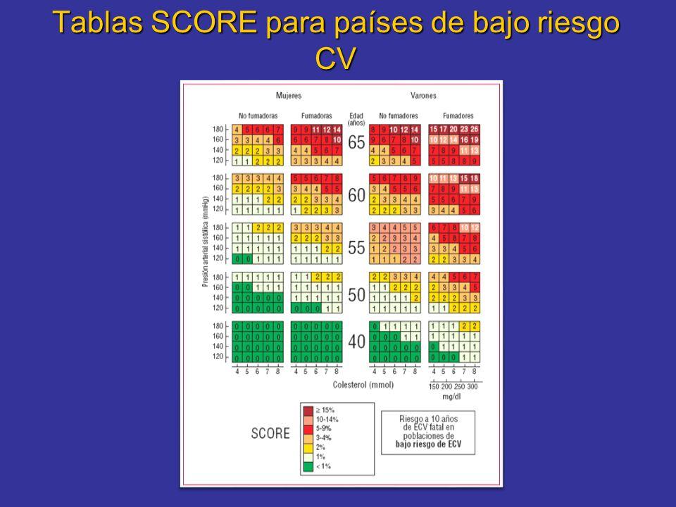 Tablas SCORE para países de bajo riesgo CV