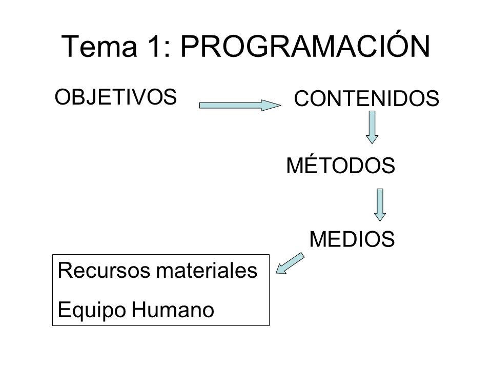 Tema 1: PROGRAMACIÓN OBJETIVOS CONTENIDOS MÉTODOS MEDIOS