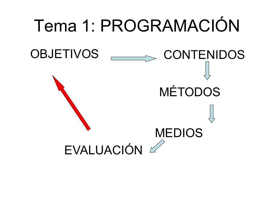 Tema 1: PROGRAMACIÓN OBJETIVOS CONTENIDOS MÉTODOS MEDIOS EVALUACIÓN